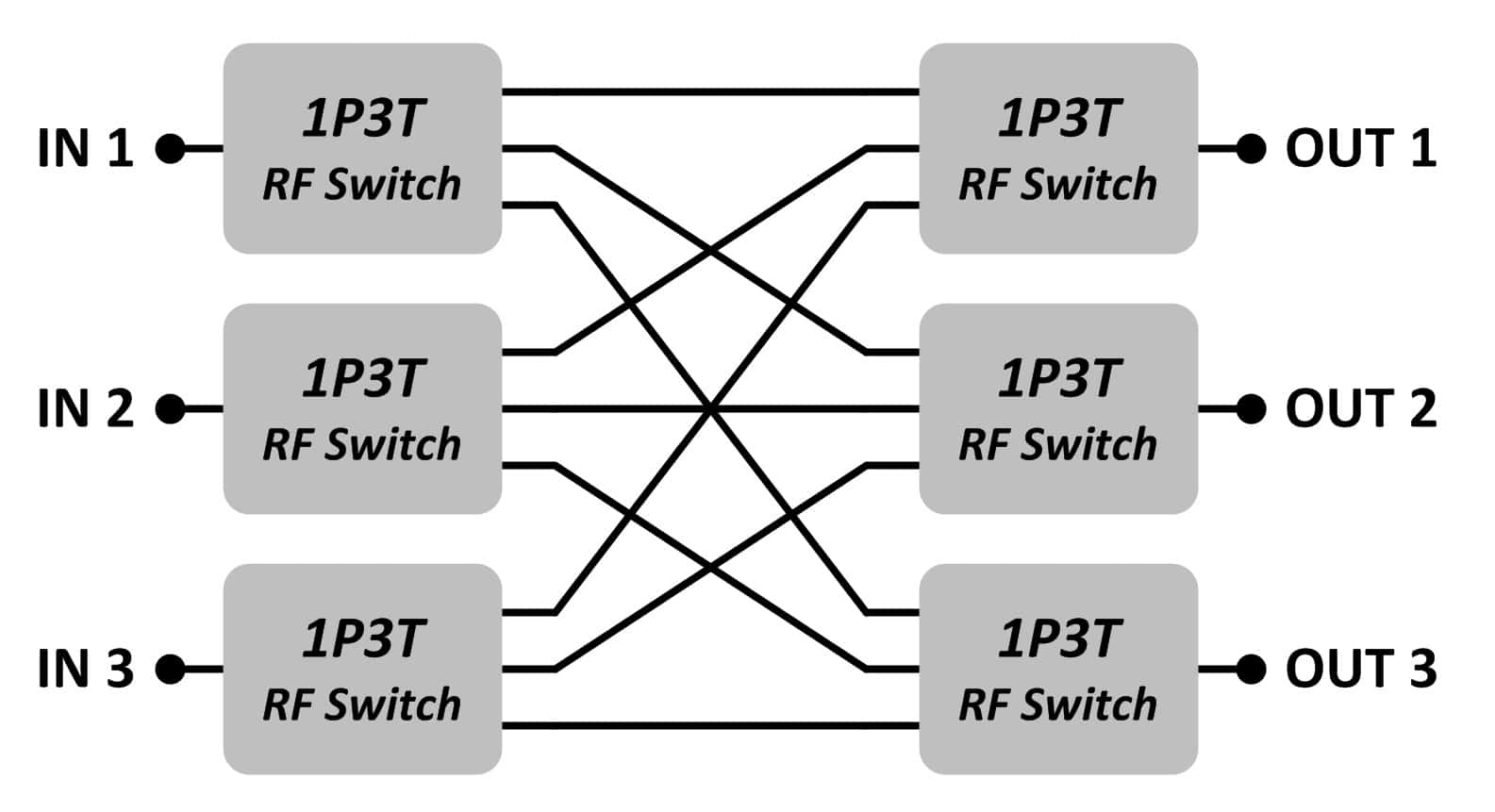 Matrix Switches Jfw Industries Rf Switch Attenuator Block Diagram 2 This Shows One Possible Setting Of A 3 X Blocking There Are Three Input Signals Blue Red Green