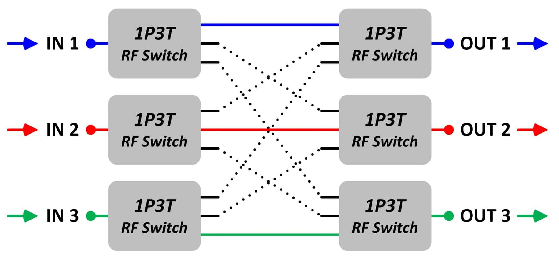 Blocking Matrix Switches - JFW Industries