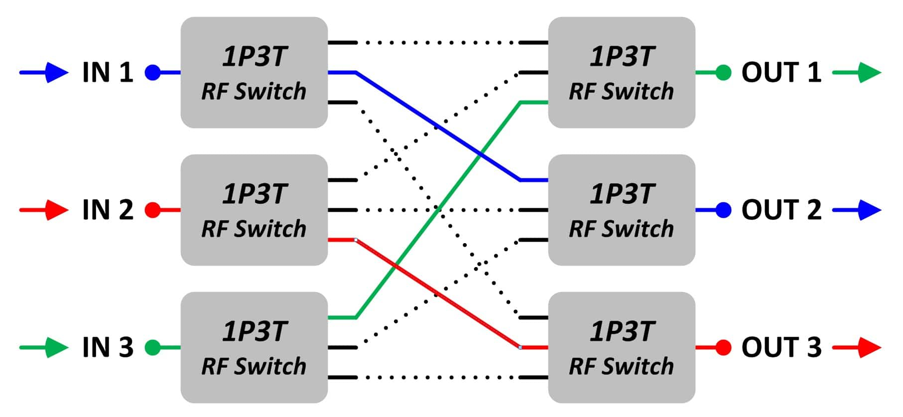 Matrix Switches Jfw Industries Rf Switch Attenuator Each Input Signal Is Connected To One Output Port The Three Colored Paths Are Active Through A 3 X Blocking Has