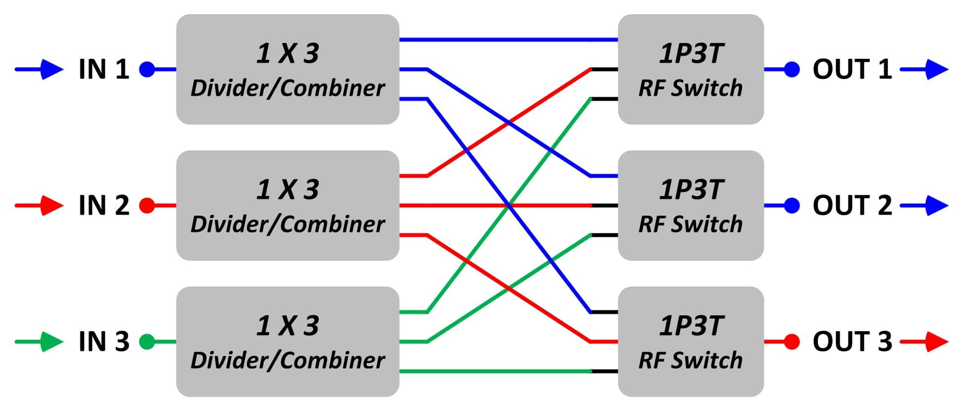 Non Blocking Matrix Switches Jfw Industries Make A Block Diagram This Shows Another Possible Setting Of 3 X Switch There Are Three Input Signals Blue Red Green