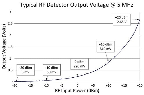 JFW RF Detector Output Voltage